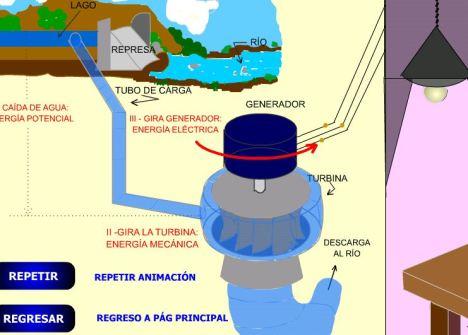 http://eliazarracina.blogspot.com.es/2015/10/renovables-en-gifs-animados.html